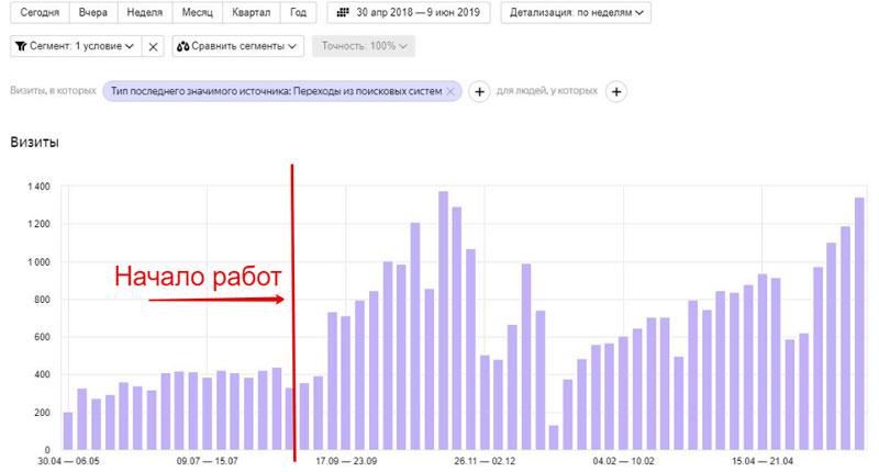 рост трафика в интернет магазине шлагбаумов