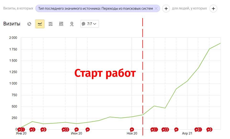 рост трафика на сайте школы испанского